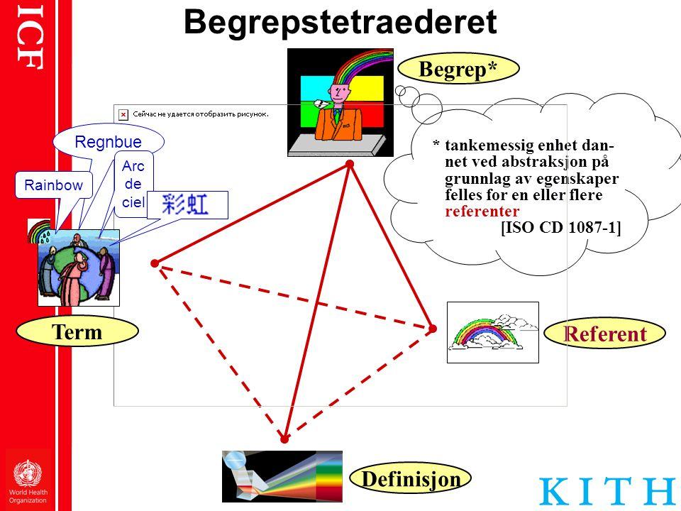 ICF Referent Begrepstetraederet Begrep* Definisjon * tankemessig enhet dan- net ved abstraksjon på grunnlag av egenskaper felles for en eller flere re