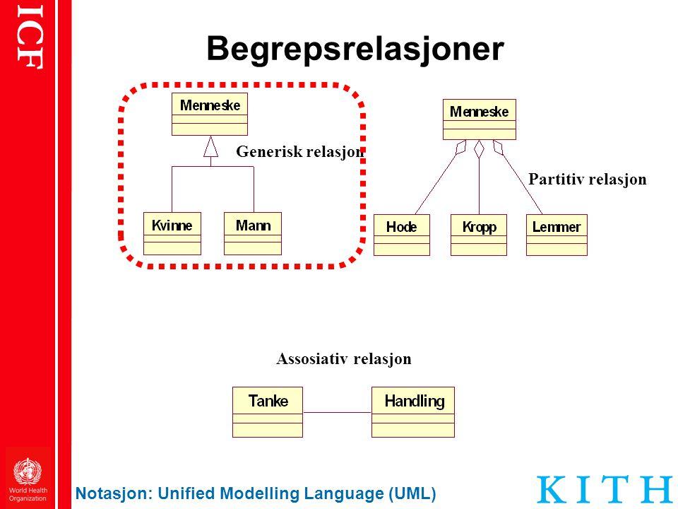 ICF Begrepsrelasjoner Notasjon: Unified Modelling Language (UML) Partitiv relasjon Generisk relasjon Assosiativ relasjon