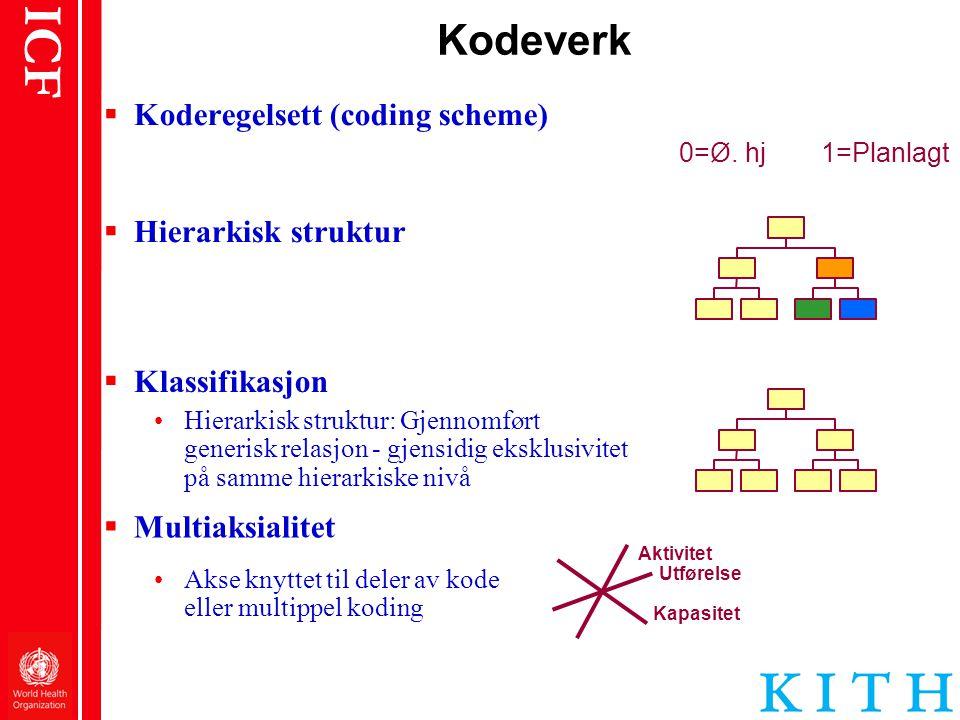 ICF Kodeverk  Koderegelsett (coding scheme) 0=Ø. hj1=Planlagt  Hierarkisk struktur  Multiaksialitet Aktivitet Utførelse Kapasitet •Akse knyttet til