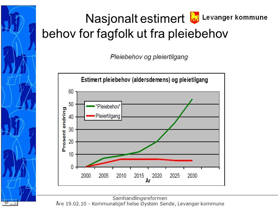 Samhandlingsreformen Åre 19.02.10 - Kommunalsjef helse Øystein Sende, Levanger kommune Kompetanse og behov for fagfolk lokalt øker tilsvarende