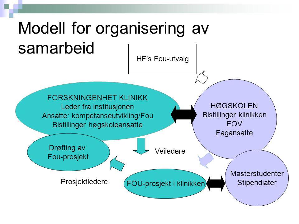Modell for organisering av samarbeid FORSKNINGENHET KLINIKK Leder fra institusjonen Ansatte: kompetanseutvikling/Fou Bistillinger høgskoleansatte Drøf