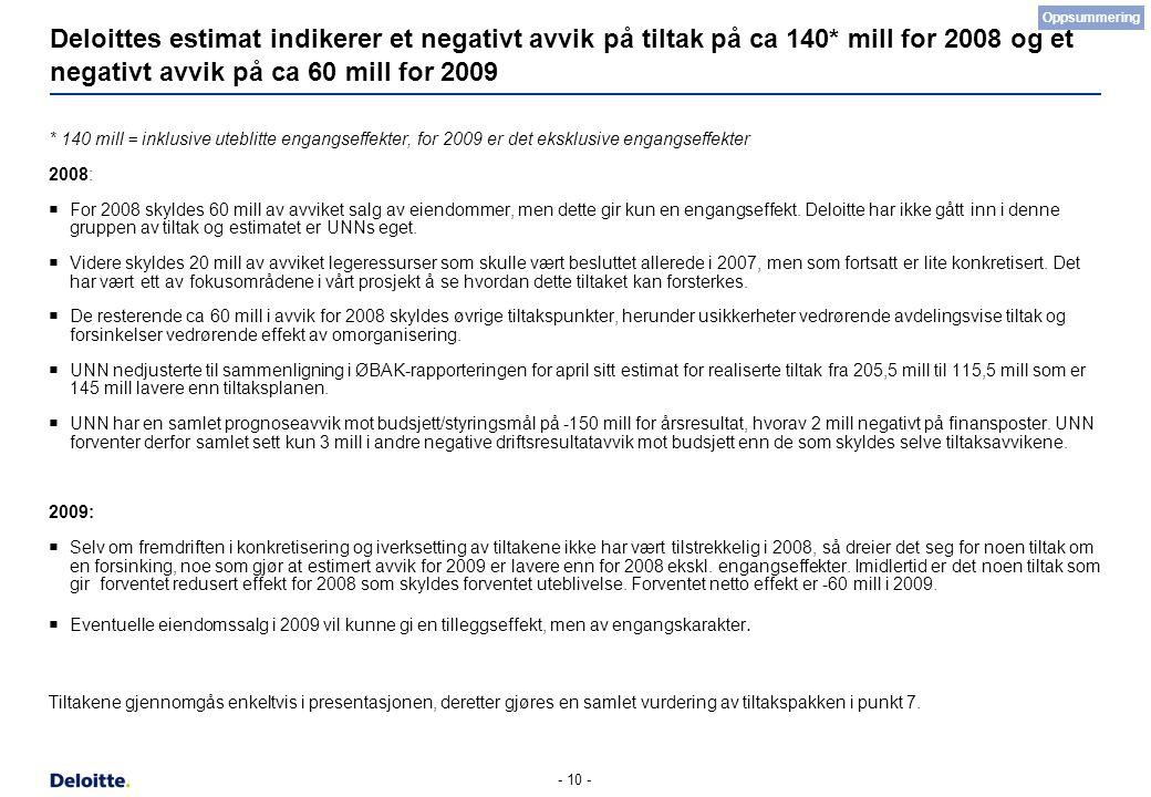 - 10 - Deloittes estimat indikerer et negativt avvik på tiltak på ca 140* mill for 2008 og et negativt avvik på ca 60 mill for 2009 * 140 mill = inklu