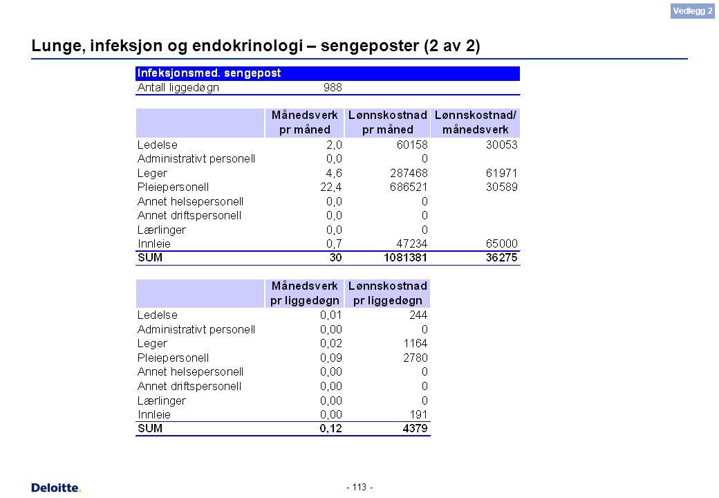 - 113 - Lunge, infeksjon og endokrinologi – sengeposter (2 av 2) Vedlegg 2