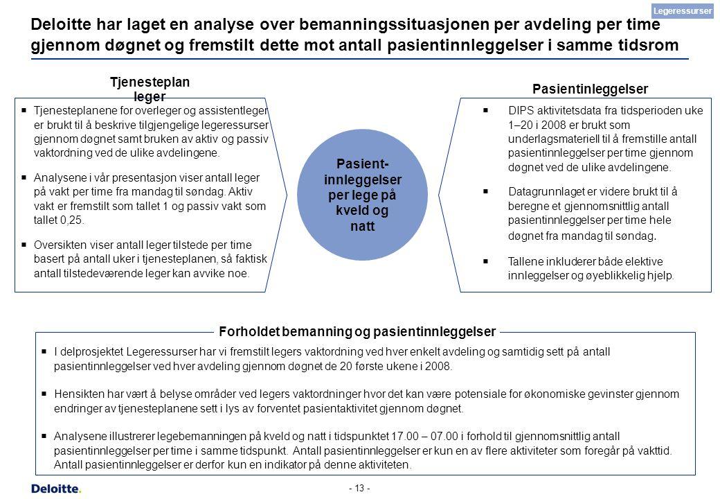 - 13 - Deloitte har laget en analyse over bemanningssituasjonen per avdeling per time gjennom døgnet og fremstilt dette mot antall pasientinnleggelser