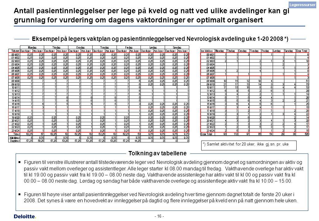 - 16 - Antall pasientinnleggelser per lege på kveld og natt ved ulike avdelinger kan gi grunnlag for vurdering om dagens vaktordninger er optimalt org
