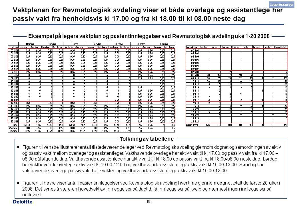 - 18 - Vaktplanen for Revmatologisk avdeling viser at både overlege og assistentlege har passiv vakt fra henholdsvis kl 17.00 og fra kl 18.00 til kl 0