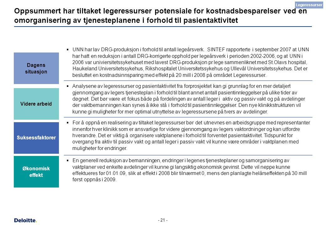- 21 - Oppsummert har tiltaket legeressurser potensiale for kostnadsbesparelser ved en omorganisering av tjenesteplanene i forhold til pasientaktivite