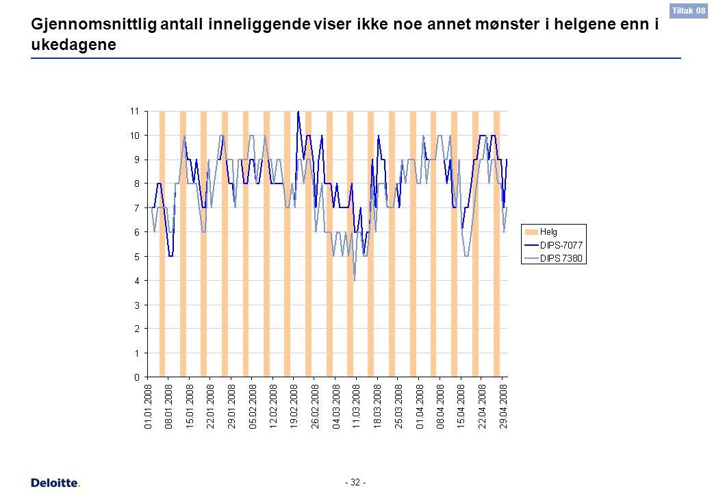- 32 - Gjennomsnittlig antall inneliggende viser ikke noe annet mønster i helgene enn i ukedagene Tiltak 08
