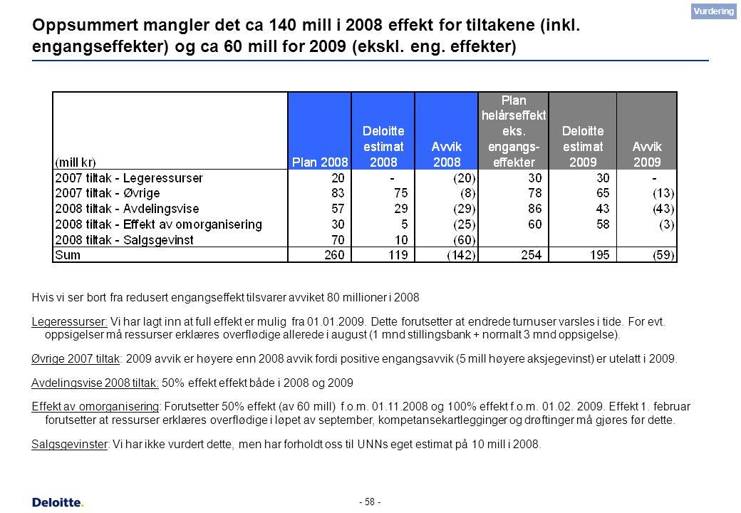 - 58 - Oppsummert mangler det ca 140 mill i 2008 effekt for tiltakene (inkl. engangseffekter) og ca 60 mill for 2009 (ekskl. eng. effekter) Hvis vi se