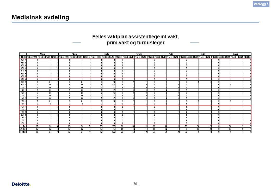 - 70 - Medisinsk avdeling Felles vaktplan assistentlege ml.vakt, prim.vakt og turnusleger Vedlegg 1
