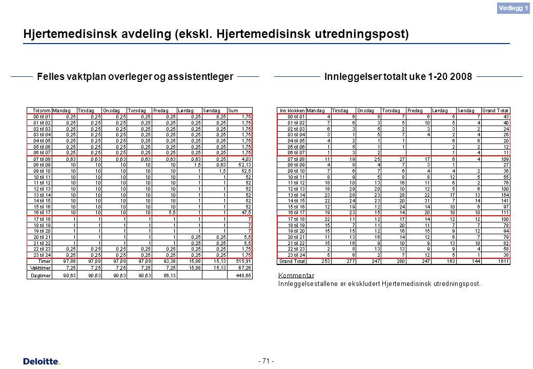 - 71 - Hjertemedisinsk avdeling (ekskl. Hjertemedisinsk utredningspost) Felles vaktplan overleger og assistentlegerInnleggelser totalt uke 1-20 2008 V