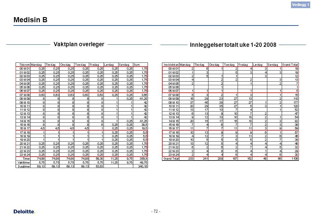 - 72 - Medisin B Vaktplan overleger Innleggelser totalt uke 1-20 2008 Vedlegg 1