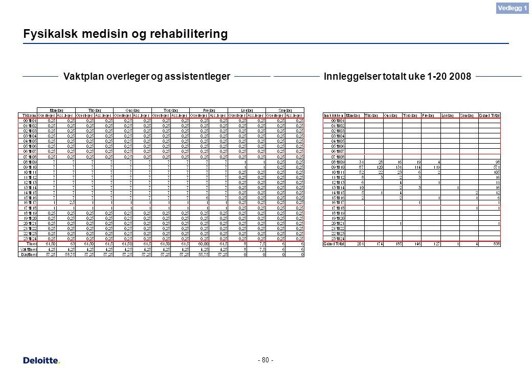 - 80 - Fysikalsk medisin og rehabilitering Vaktplan overleger og assistentlegerInnleggelser totalt uke 1-20 2008 Vedlegg 1