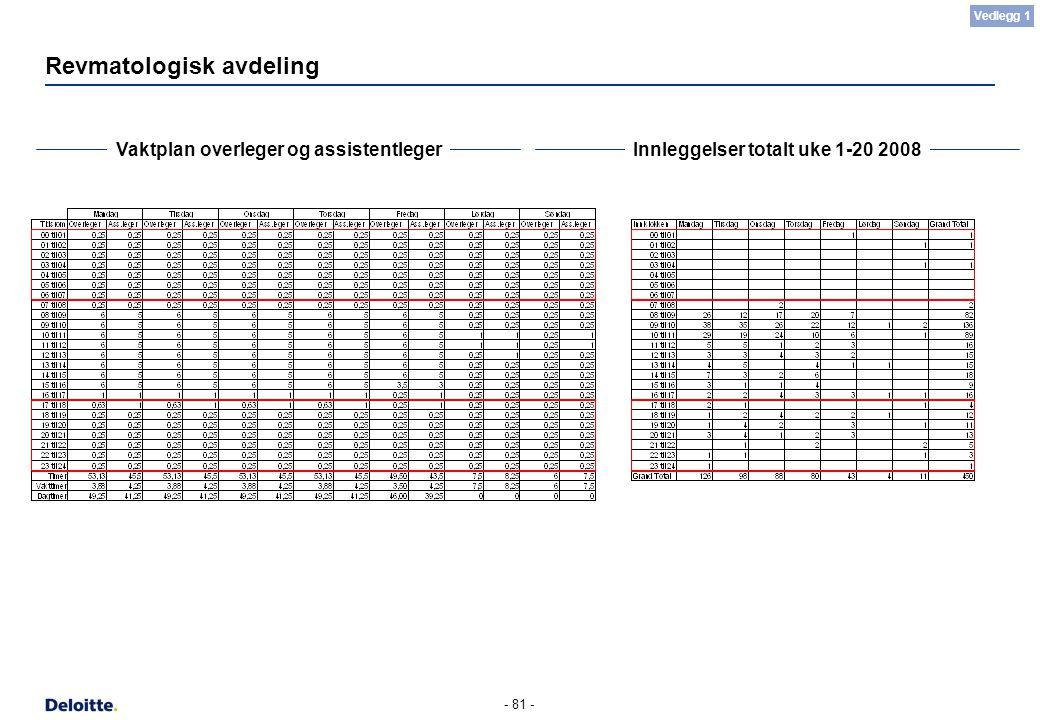- 81 - Revmatologisk avdeling Vaktplan overleger og assistentlegerInnleggelser totalt uke 1-20 2008 Vedlegg 1