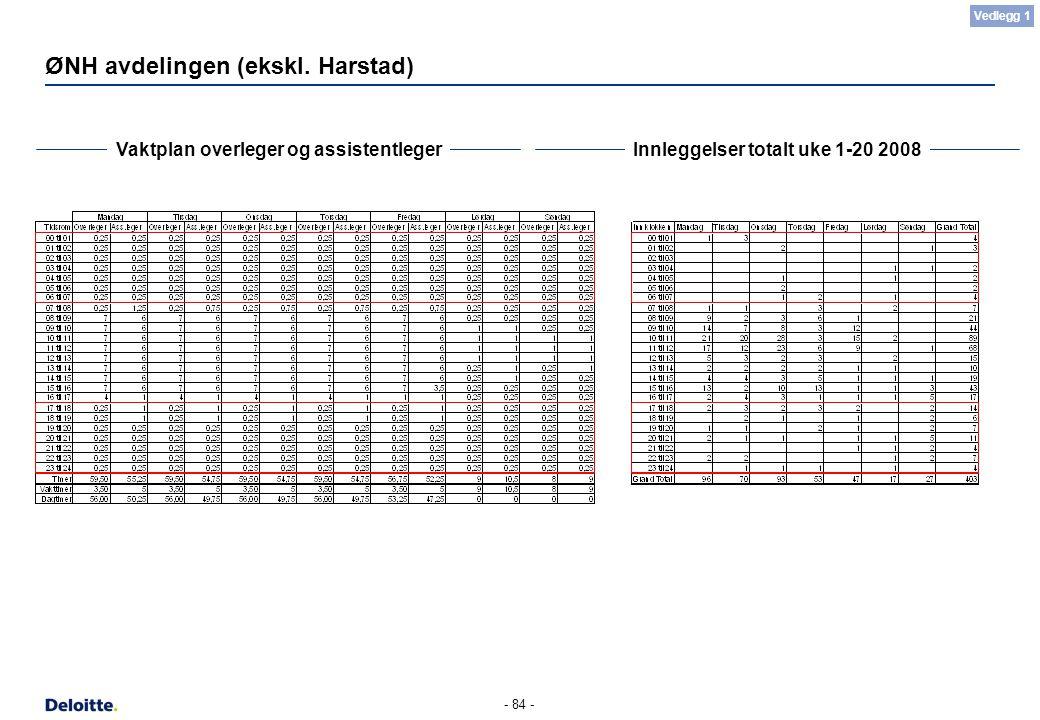 - 84 - ØNH avdelingen (ekskl. Harstad) Vaktplan overleger og assistentlegerInnleggelser totalt uke 1-20 2008 Vedlegg 1