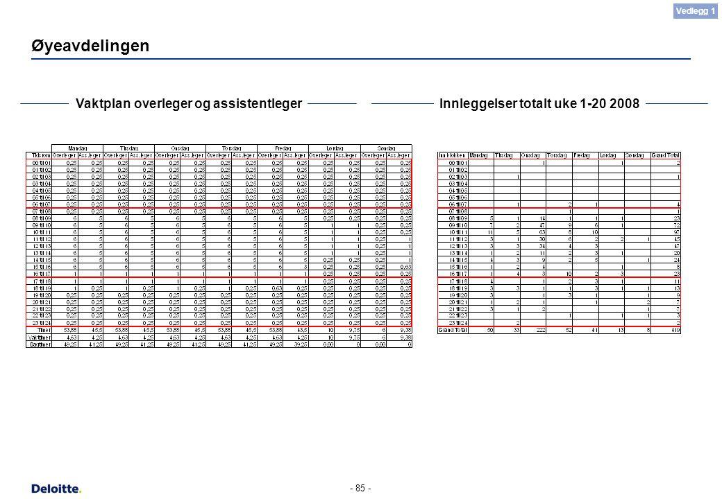 - 85 - Øyeavdelingen Vaktplan overleger og assistentlegerInnleggelser totalt uke 1-20 2008 Vedlegg 1
