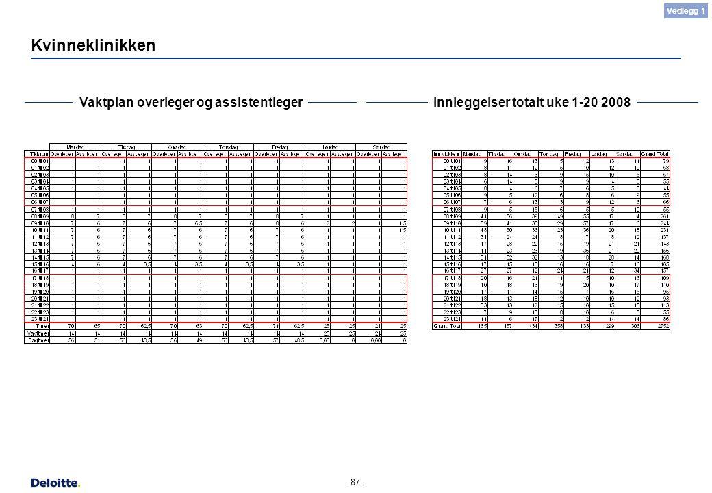 - 87 - Kvinneklinikken Vaktplan overleger og assistentlegerInnleggelser totalt uke 1-20 2008 Vedlegg 1