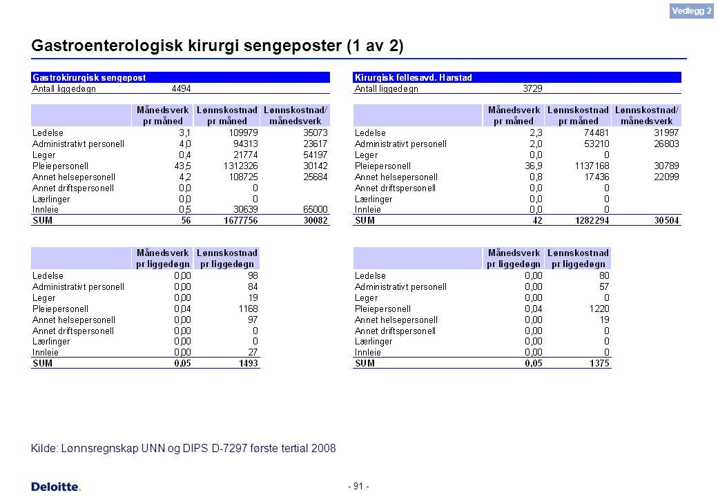 - 91 - Gastroenterologisk kirurgi sengeposter (1 av 2) Kilde: Lønnsregnskap UNN og DIPS D-7297 første tertial 2008 Vedlegg 2