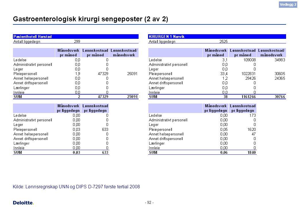 - 92 - Gastroenterologisk kirurgi sengeposter (2 av 2) Kilde: Lønnsregnskap UNN og DIPS D-7297 første tertial 2008 Vedlegg 2