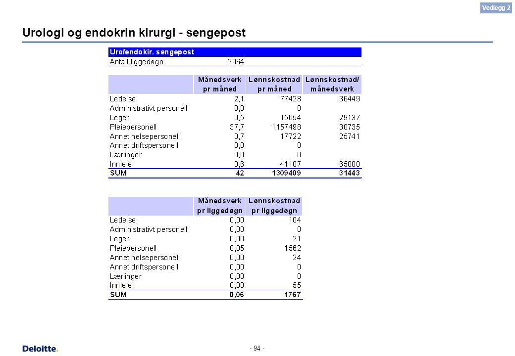 - 94 - Urologi og endokrin kirurgi - sengepost Vedlegg 2