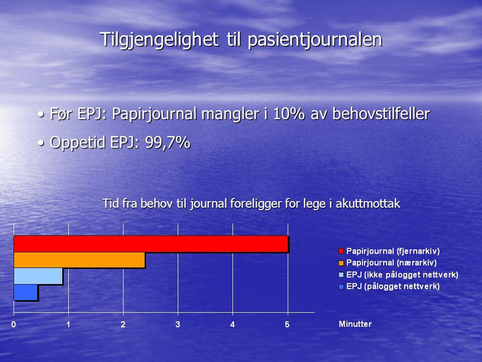 Tilgjengelighet til pasientjournalen Tid fra behov til journal foreligger for lege i akuttmottak • Før EPJ: Papirjournal mangler i 10% av behovstilfel