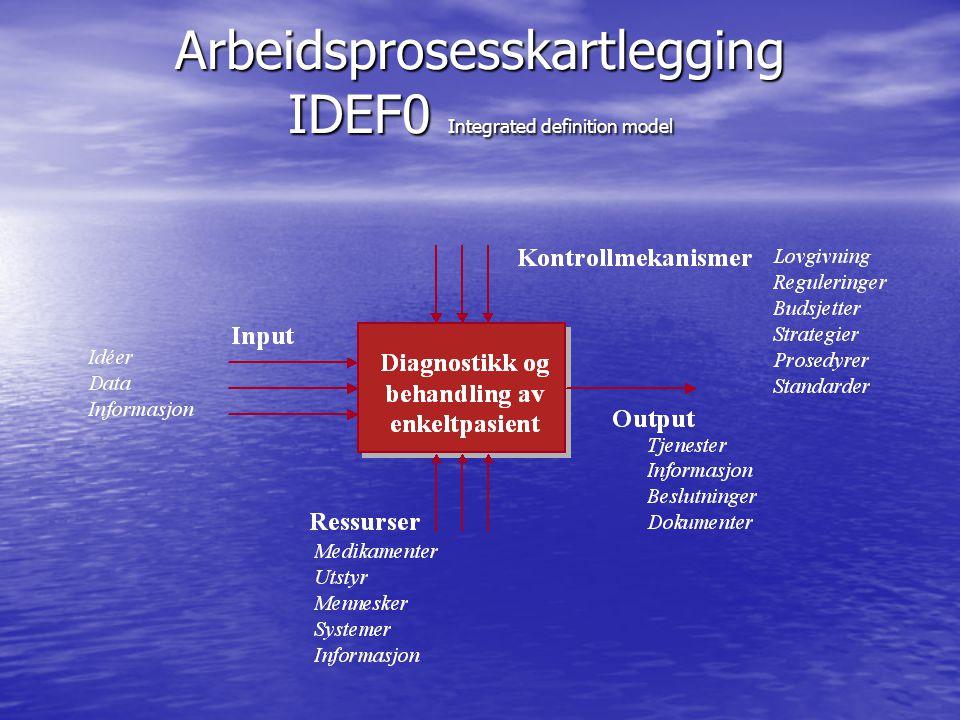 Arbeidsprosesskartlegging IDEF0 Integrated definition model