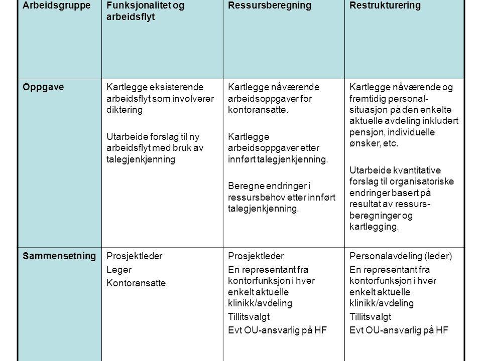ArbeidsgruppeFunksjonalitet og arbeidsflyt RessursberegningRestrukturering OppgaveKartlegge eksisterende arbeidsflyt som involverer diktering Utarbeid