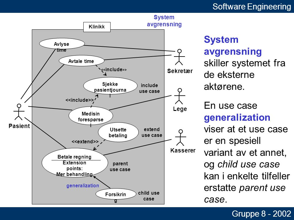 Sjekke pasientjourna l Pasient Kasserer Lege Sekretær > Avtale time Avlyse time Medisin forespørse l > Utsette betaling > Forsikrin g generalization Betale regning Extension points: Mer behandling child use case parent use case extend use case include use case System avgrensning Software Engineering Gruppe 8 - 2002 Extension point i use case Betale regning viser når det er passende å benytte seg av extend use case.