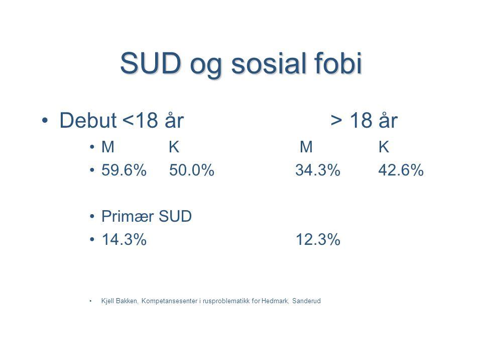 SUD og sosial fobi •Debut 18 år •M K MK •59.6% 50.0% 34.3%42.6% •Primær SUD •14.3% 12.3% •Kjell Bakken, Kompetansesenter i rusproblematikk for Hedmark, Sanderud