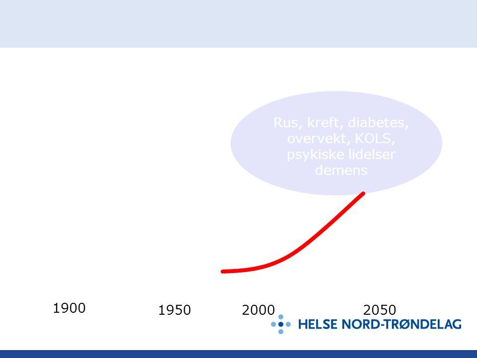 Infeksjons- sykdommer Hjerteinfarkt 1900 195020002050 Rus, kreft, diabetes, overvekt, KOLS, psykiske lidelser demens 1900 195020002050