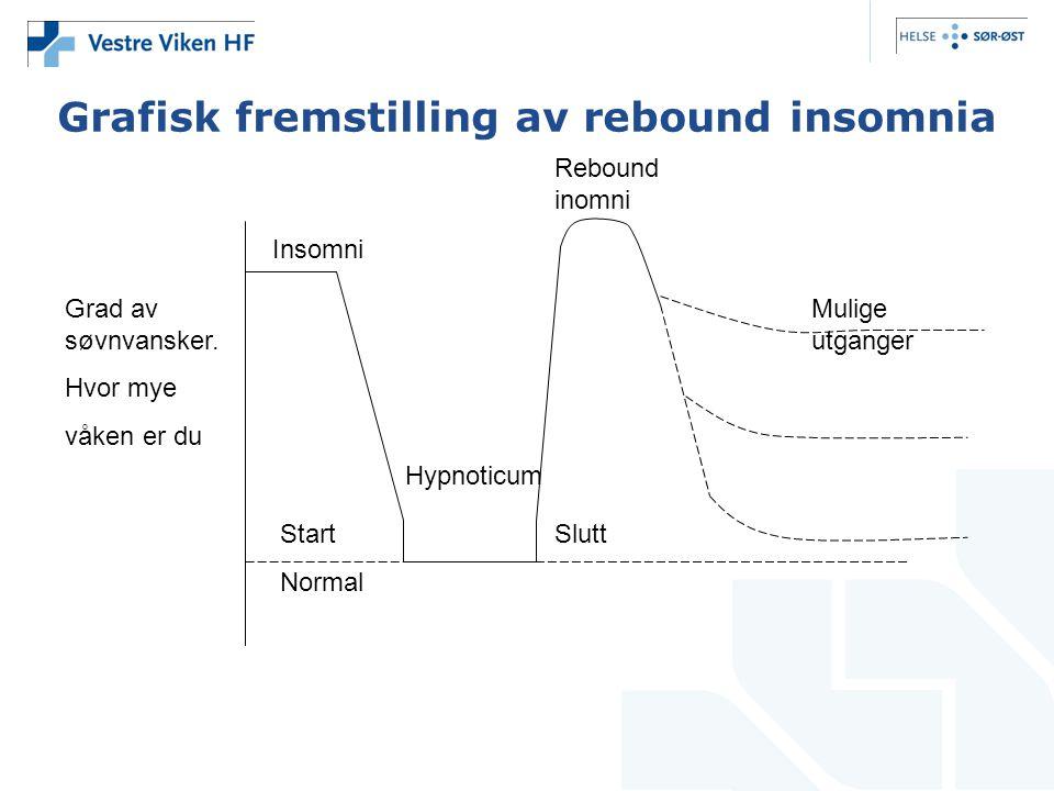 Grafisk fremstilling av rebound insomnia Grad av søvnvansker. Hvor mye våken er du Insomni Rebound inomni Mulige utganger Hypnoticum SluttStart Normal