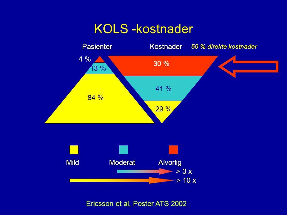 Alvorlig KOLS -kostnader Ericsson et al, Poster ATS 2002 4 % 30 % ModeratMild 13 % 41 % 84 % 29 % PasienterKostnader > 3 x > 10 x 50 % direkte kostnader
