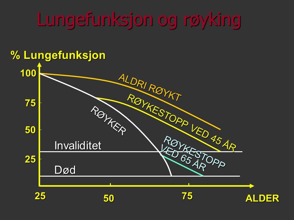 Lungefunksjon og røyking InvaliditetDød 100 75 50 25 % Lungefunksjon ALDER 50 7525 RØYKESTOPP VED 45 ÅR ALDRI RØYKT RØYKESTOPP VED 65 ÅR RØYKER