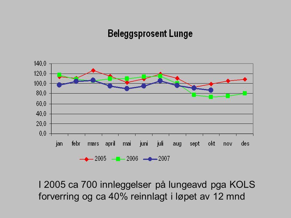 I 2005 ca 700 innleggelser på lungeavd pga KOLS forverring og ca 40% reinnlagt i løpet av 12 mnd
