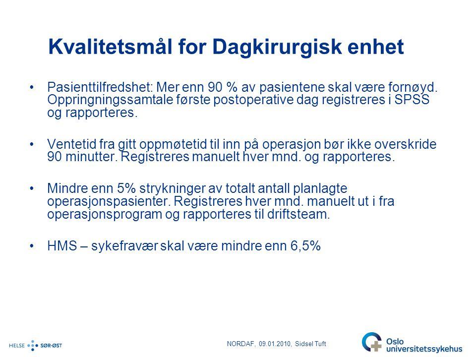 NORDAF, 09.01.2010, Sidsel Tuft Kvalitetsmål for Dagkirurgisk enhet •Pasienttilfredshet: Mer enn 90 % av pasientene skal være fornøyd. Oppringningssam