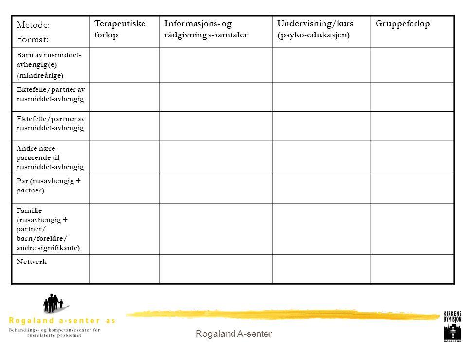 Rogaland A-senter Metode: Format: Terapeutiske forløp Informasjons- og rådgivnings-samtaler Undervisning/kurs (psyko-edukasjon) Gruppeforløp Barn av r