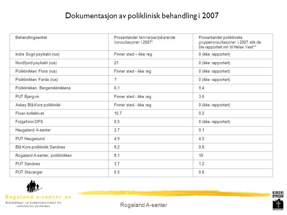 Rogaland A-senter Dokumentasjon av poliklinisk behandling i 2007 Behandlingsenhet:Prosentandel familie/par/pårørende konsultasjoner i 2007* Prosentand