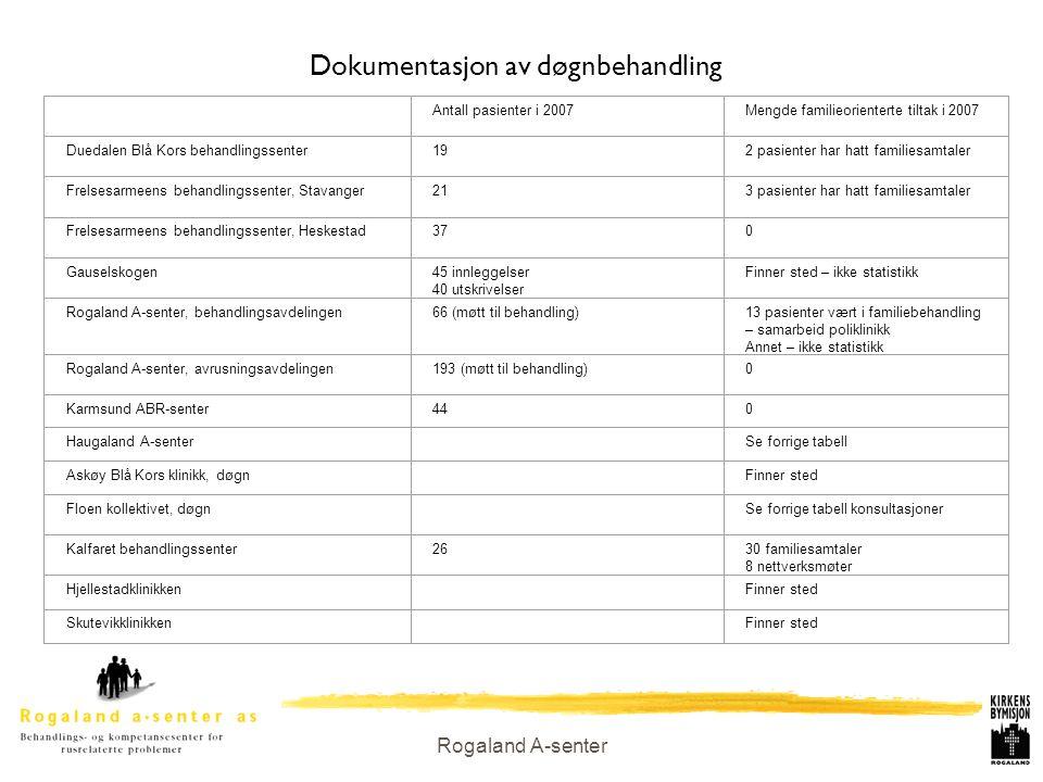 Rogaland A-senter Dokumentasjon av døgnbehandling Antall pasienter i 2007Mengde familieorienterte tiltak i 2007 Duedalen Blå Kors behandlingssenter192