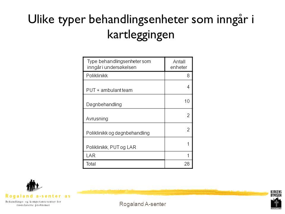 Rogaland A-senter Ulike typer behandlingsenheter som inngår i kartleggingen Type behandlingsenheter som inngår i undersøkelsen Antall enheter Poliklin