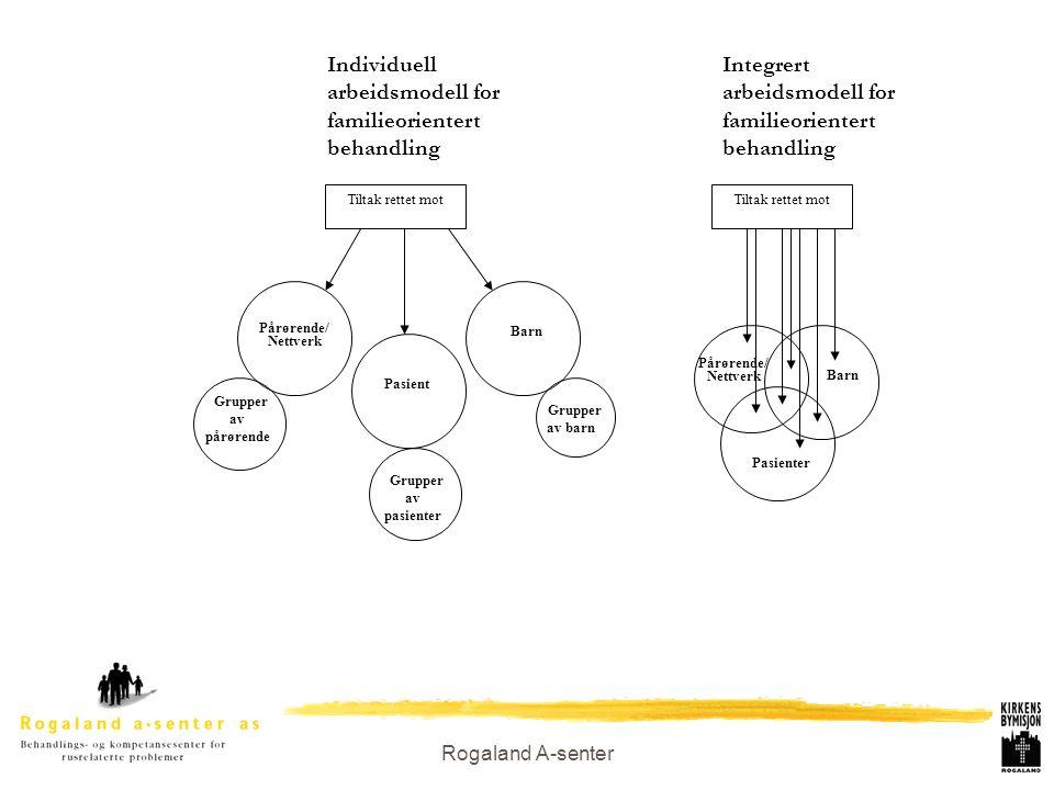 Rogaland A-senter Integrert arbeidsmodell for familieorientert behandling Pasient Pårørende/ Nettverk Tiltak rettet mot Individuell arbeidsmodell for