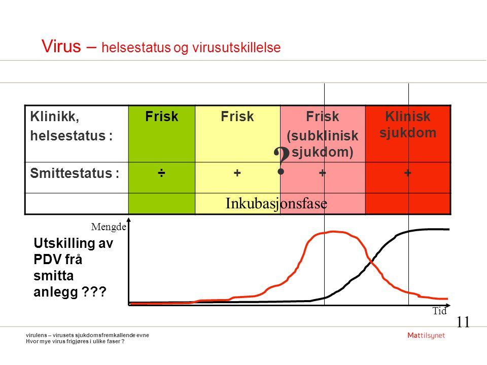 Virus – helsestatus og virusutskillelse virulens – virusets sjukdomsfremkallende evne Hvor mye virus frigjøres i ulike faser .