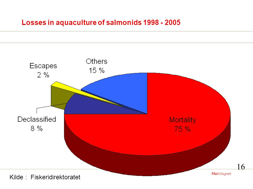 Losses in aquaculture of salmonids 1998 - 2005 Kilde : Fiskeridirektoratet 16