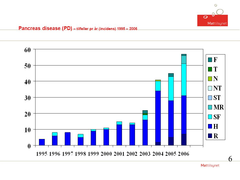 Pancreas disease (PD) – tilfeller pr år (incidens) 1995 – 2006 6