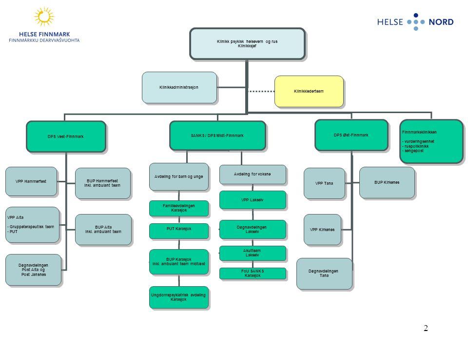 2 Klinikk psykisk helsevern og rus Klinikksjef Klinikk psykisk helsevern og rus Klinikksjef DPS Vest-Finnmark SANKS / DPS Midt-Finnmark DPS Øst-Finnmark VPP Hammerfest BUP Hammerfest Inkl.