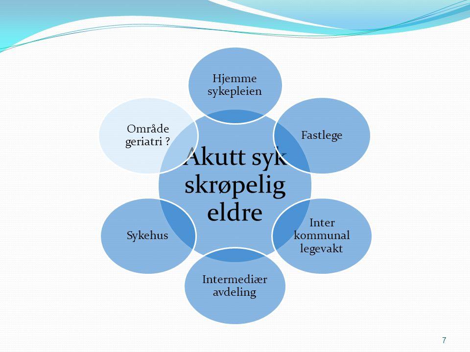 7 Akutt syk skrøpelig eldre Hjemme sykepleien Fastlege Inter kommunal legevakt Intermediær avdeling Sykehus Område geriatri ?