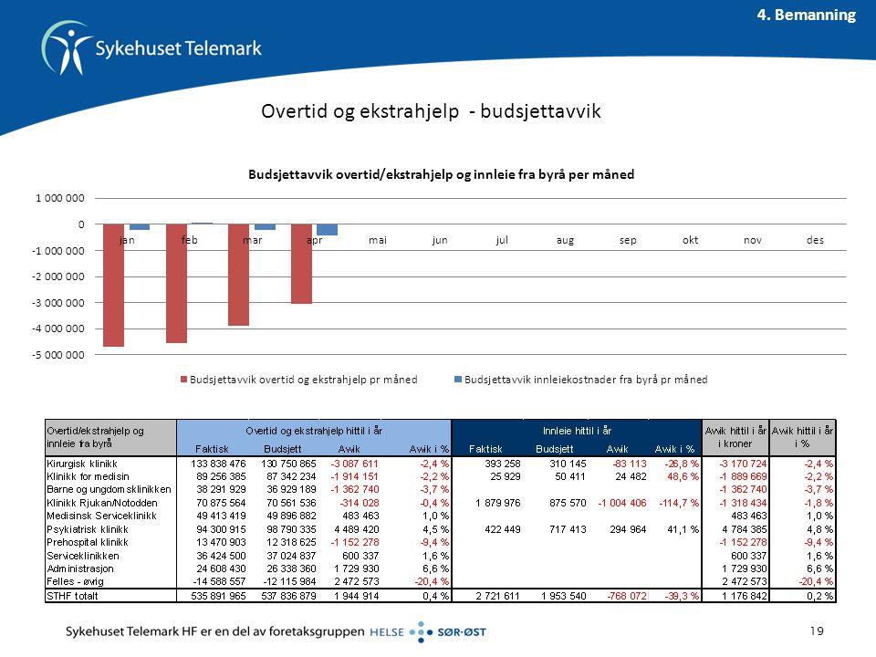 Overtid og ekstrahjelp - budsjettavvik 19 4. Bemanning