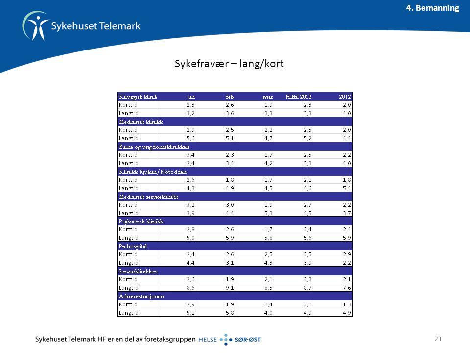 Sykefravær – lang/kort 21 4. Bemanning