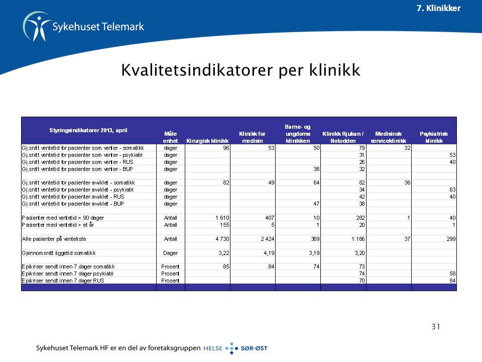 Kvalitetsindikatorer per klinikk 7. Klinikker 31