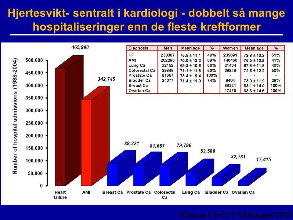 30 Ekman Circ CV Outcomes 2010 Hjertesvikt- sentralt i kardiologi - dobbelt så mange hospitaliseringer enn de fleste kreftformer