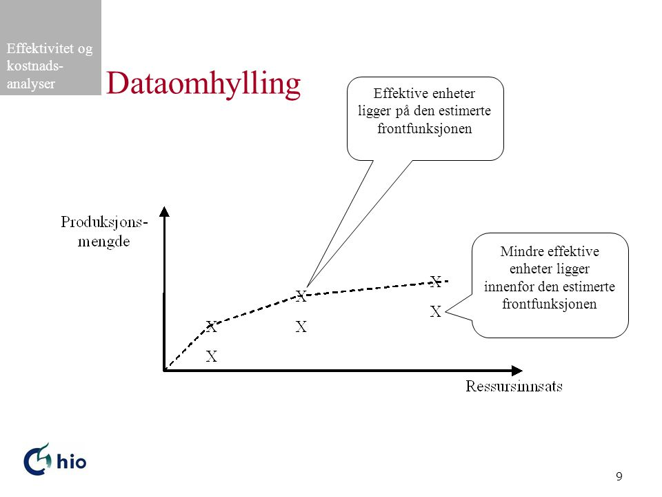 Effektivitet og kostnads- analyser 9 Dataomhylling Effektive enheter ligger på den estimerte frontfunksjonen Mindre effektive enheter ligger innenfor den estimerte frontfunksjonen